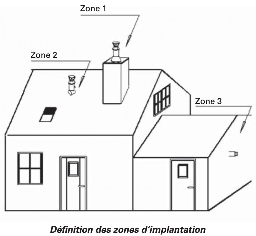Définition des zones d'implantation selon DTU/A