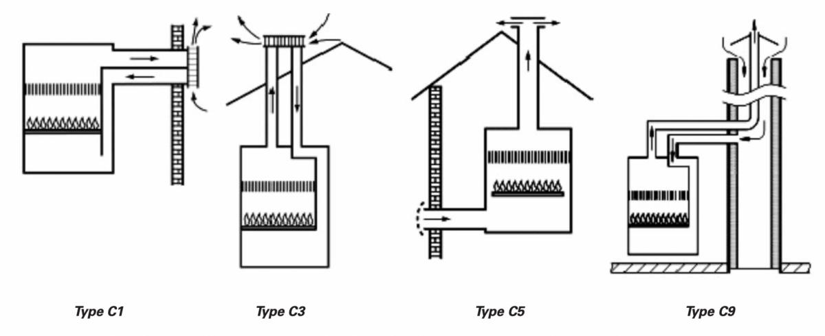 Type installation